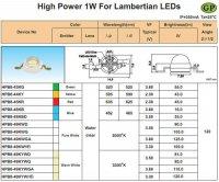 LED 1W bílá teplá,95lm/350mA,120° 3,5V