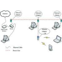 ALLNET ALL1682511/ 500Mbit Powerline + 300Mbit WLAN Accesspoint