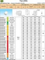 LED SMD 3528 PLCC červená 650mCd/30mA 105°