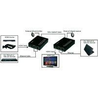 HDMI+ethernet převodník na síťový kabel CAT5e/6 do 100 m