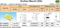 LED SMD 1206 bílá difůzní 380mCd/30mA 140°