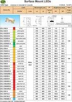 LED SMD 1206 červená čirá 350mCd/25mA 125°