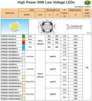 LED 20W bílá teplá 1348lm 11V/1,4A,120° 20x20mm