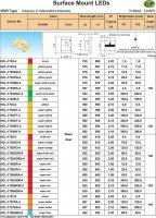 LED SMD 0805 červená čirá 350mCd/25mA 125°